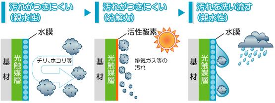 光触媒の原理イメージ