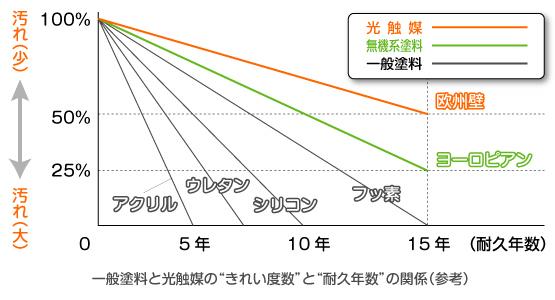 """一般塗料と光触媒の""""きれい度数""""と""""耐久年数""""の関係(参考)"""